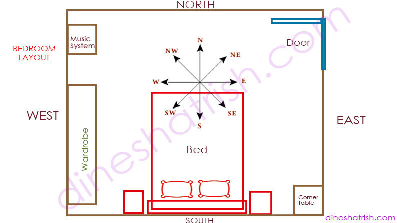 Bedroom Layout Vastu
