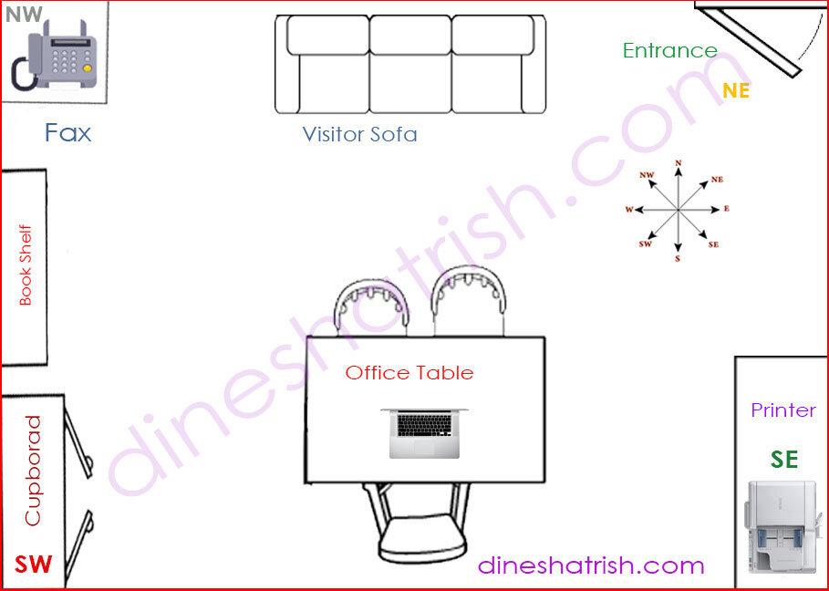 Office Desk Direction As Per Vastu 2019 Best Desk