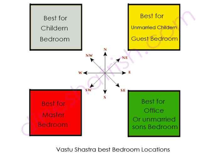 vasthu for master bedroom vastu for bedroom vastu shastra tips peaceful bedroom 17704