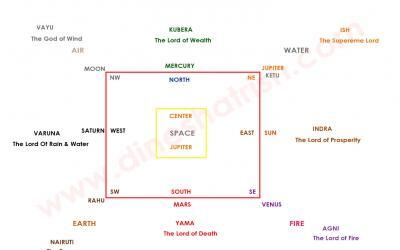 Vastu For Kitchen 15 Guidelines To Fill Your Kitchen With